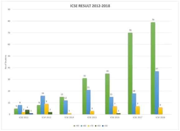 Results ICSE